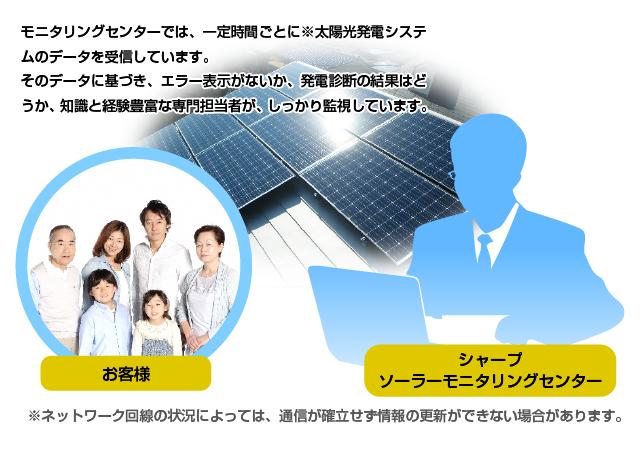 発電 光 シャープ 太陽